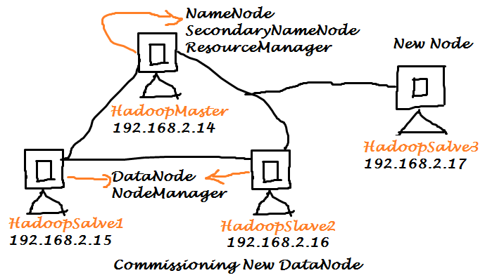 Hadoop Commissioning and Decommissioning DataNode