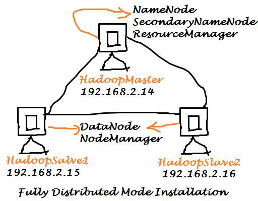 Hadoop Fully Distributed Mode Installation on Ubuntu 14.04
