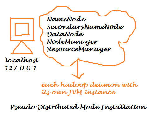 Hadoop Pseudo Distributed Mode Installation on Ubuntu 14.04