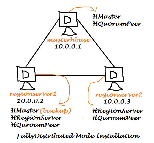 HBase Fully Distributed Mode Installation on Ubuntu 14.04
