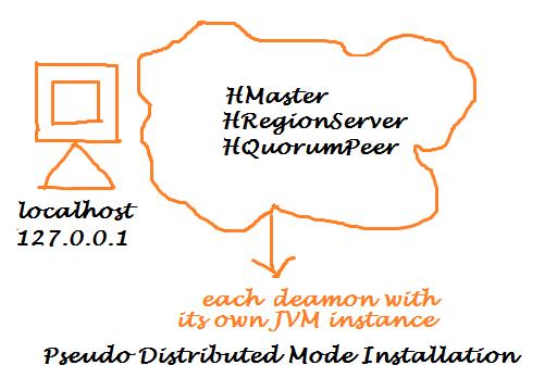 HBase Pseudo Distributed Mode Installation on Ubuntu 14.04