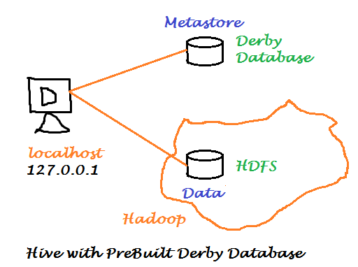 Hive Installation on Ubuntu 14.04 With Pre Built Derby Database