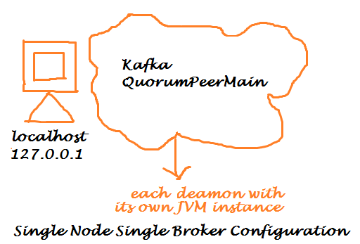 Apache Kafka Single Node Single Broker
