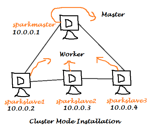Spark Cluster Mode Installation on Ubuntu 14.04