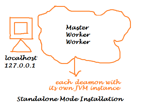 Spark Standalone Mode Installation on Ubuntu 14.04