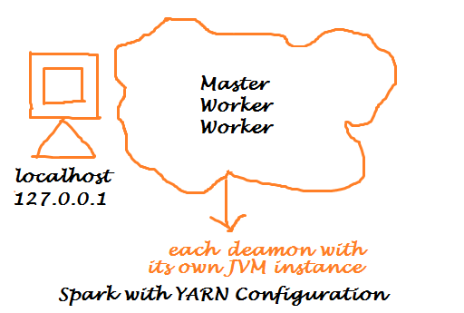 Apache Spark With YARN Installation on Ubuntu 14.04